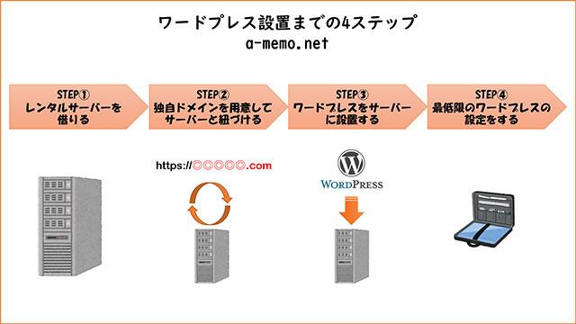 ワードプレス設置までの4ステップ